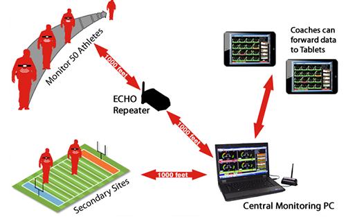 Zephyr PSM Training System Echo